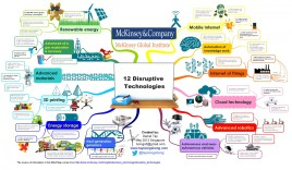 mckinsey-global-institute-12-disruptive-technologies_5277d72d35513_w1500.png